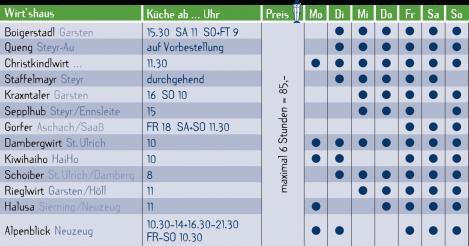 mhm_tabelle-wirtshausschweben-9-16