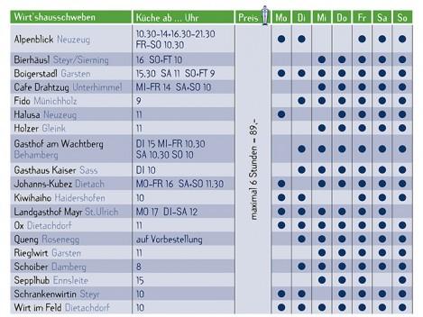 Tabelle Wirtshausschweben